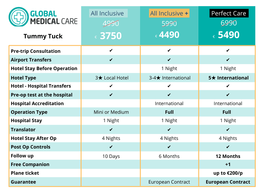 Abdominoplasty Price Cost Turkey